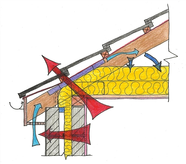 Roof thermal opt